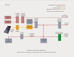 diy rv alternate power souces including generators and solar