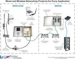 my cat 6 10 100 1000 home network installation beautiful wiring wired home network setup at My Home Network Diagram