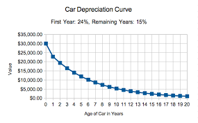 Car Depreciation Calculator How Much Will My Car Be Worth