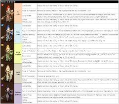 New Nat5 Fusion Light Paladin Summoners War Ratings Guide