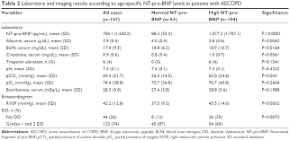 Bnp Levels Chart Full Text Significance Of Nt Pro Bnp In Acute Exacerbation