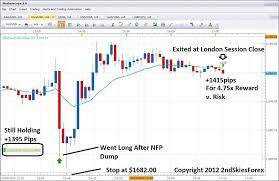 Gold Chart Live Forex Live Intraday Price Action Gold Trade 1415pips Profit Dec