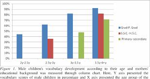 Child Vocabulary Development Chart Pdf Impact Of Mothers Education On Early Vocabulary