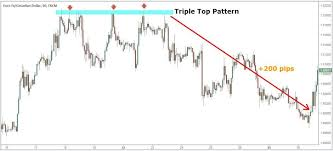 Chart Pattern Trading Strategy Step By Step Guide