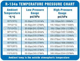 Car Air Conditioner Pressure Chart R 134a System Pressure Magnetic Chart Ac Pro For Ac