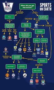 Flowchart Who Should You Root For In The Epl Sports On Earth