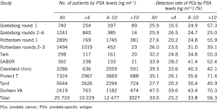 Detection Rate Of Prostate Cancer From Biopsy In Patients