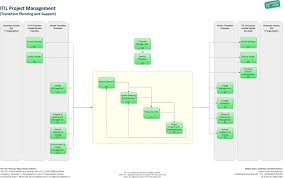 Itil Project Management Transition Planning And Support