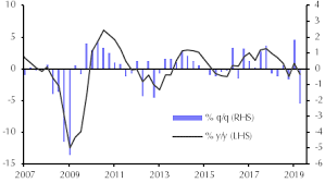 Manufacturing Output Will Manufacturing Drag The Economy Into Recession