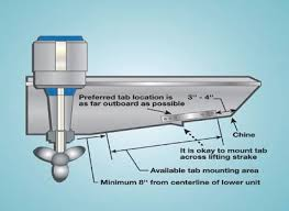 how to install trim tabs boatus magazine Bennett Trim Tab Wiring Diagram locating proper trim tab placement, per the bennett installation guide bennett trim tab wiring diagram for relays