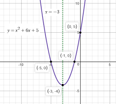 how do find the vertex and axis of