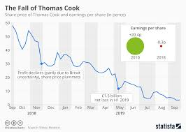 Share Price Chart Chart The Fall Of Thomas Cook Statista
