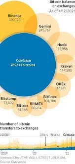Crypto trading venue, has launched its ipo. Djtq17po8wzwbm