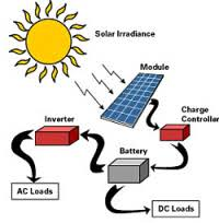 solar wind energy wiring diagrams solar wind co uk solar pv system flow of energy