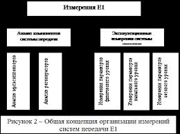 Реферат Эксплуатация и технология измерений систем Е Работа коммутаторов обычно при эксплуатации систем Е1 и вообще систем pdh не анализируется Таким образом измерения связанные с анализом компонентов