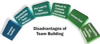 Disadvantages Of Teamwork Disadvantages Of Teamwork How Does Teamwork Affect