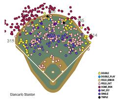 Yankees Strike Deal For Giancarlo Stanton Fangraphs Baseball