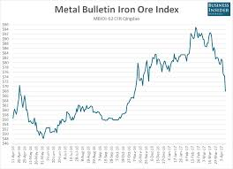 Iron Ore Is In Free Fall Business Insider