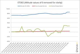 Flightradar24 Data Regarding The Crash Of Ethiopian Airlines