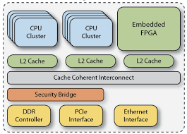 Embedded Designs Mark Johnson The Case For Embedded Fpgas Strengthens And Widens