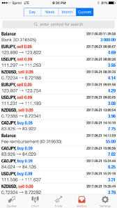 Learn Forex Today