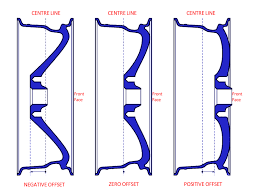 Unique Bmw Wheel Offset Chart Mercedes Lug Pattern Chart Pcd