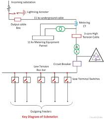 what is electrical substation? definition, single line diagram Substation Transformer Diagram the current transformers are placed on both sides of circuit breaker so that the protection zone are overlapped and cover the circuit breaker substations substation transformer connections