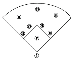 Baseball Field Template Printable Baseball Printable Field Layout Diamond Diagram Continuous