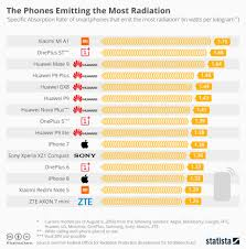Radiation Levels In Cell Phones Chart Which Smartphone Emits The Most And Least Radiation