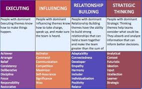 Strengthsfinder Themes Chart Strengths Finder Chart Google Search Strengths Finder