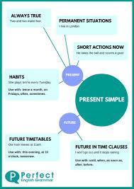 Simple Info Graphics English Grammar Infographics