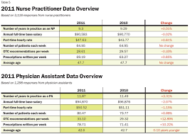Ob Gyn Medical Assistant Salary 13 Salary For Administrative Assistant Payroll Slip