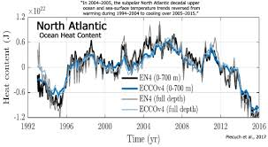 Ocean Temperature Charts Atlantic North Atlantic Ocean Rapidly Cooling Cool Down And Growing