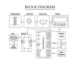 gsm based prepaid energy meter billing via sms 3 block diagram