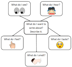 helping students think about descriptive writing sound bytes  snipblogsnip88