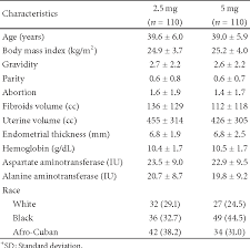 Table 1 From Treatment Of Uterine Myoma With 2 5 Or 5 Mg