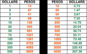 Money Conversion Chart Pesos To Dollars 17 Comprehensive Us Dollars To Pesos