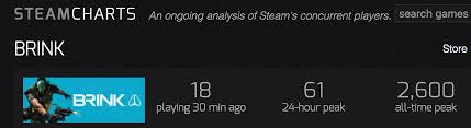 Steam Charts Tumblr
