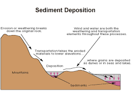 Deposition Science Definition Images