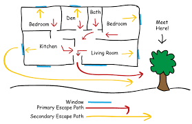 that is why it is so important to sit down with your family today and make a step by step plan for escaping from a fire draw a floor plan of your home