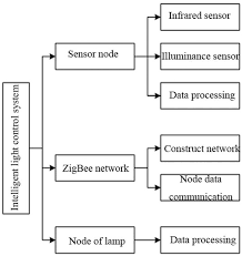 Home <b>intelligent lighting control</b> system based on wireless <b>sensor</b>