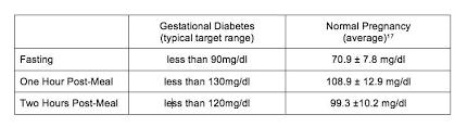 Normal Fasting Blood Sugar Chart