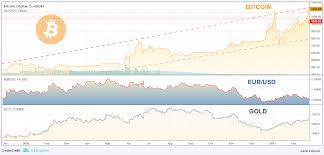 Btc Vs Usd Chart Bitcoin To Usd History Currency Exchange Rates