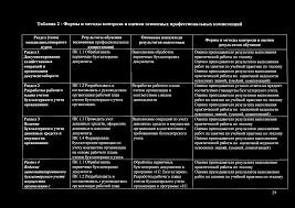 Отчет по практике пм документирование хозяйственных операций  Отчет по практике Документирование хозяйственных операций и ведение бухгалтерского учета имущества Тема Учебная практика по профессиональному модулю ПМ