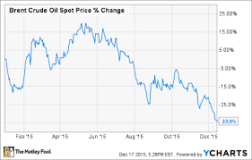 Crude Oil Price Yearly Chart Big Problems Ahead For Big Oil In 2016 The Motley Fool