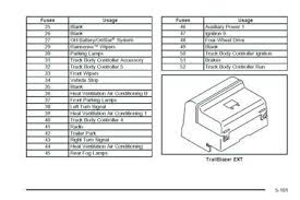 2006 gmc envoy fuse box diagram 2006 wiring diagrams online
