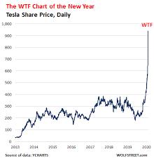 Tesla stock prediction 2020 | should you buy or sell before the stock split? Tesla S Double Wtf Chart Of The Year Nasdaq Tsla Seeking Alpha
