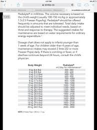 Pedialyte Chart Sick Baby Need Advice Babycenter