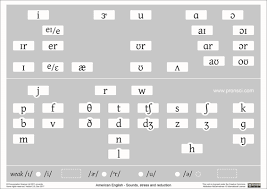 Articulatory Phonetics Chart Charts In Colour For Teaching English Pronunciation
