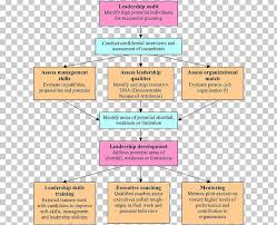 Planning To Plan Flow Chart Career Development Flowchart Organization Personal